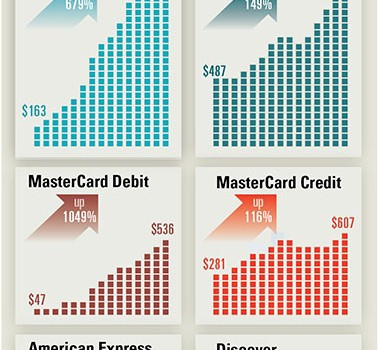 2014年度、カードブランド別集計