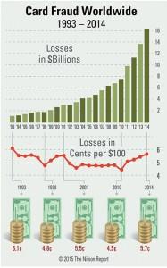 Card_Fraud_Worldwide